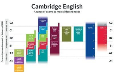 Různé úrovně Cambridge English Exams